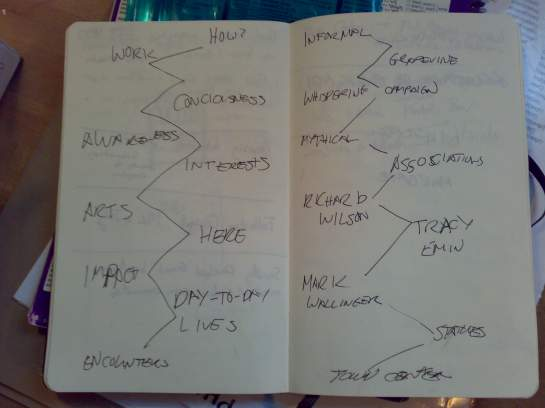 A rough and ready mapping, clarifying my thoughts...no, really!